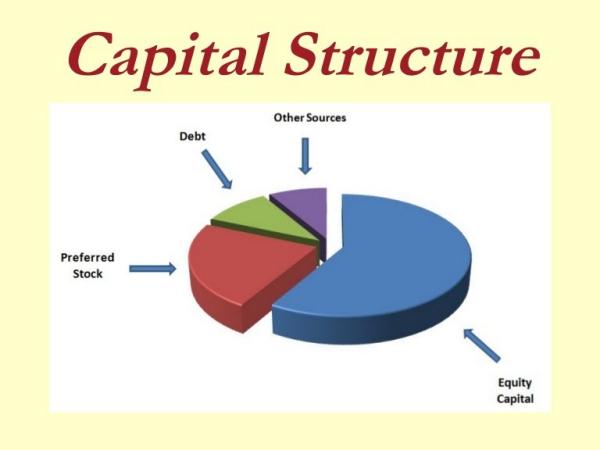 Capital structure là gì