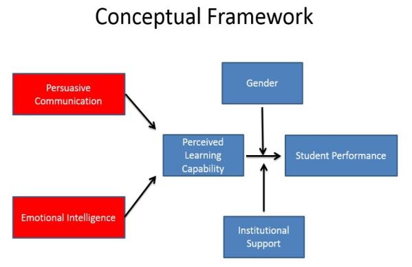 Conceptual framework là gì
