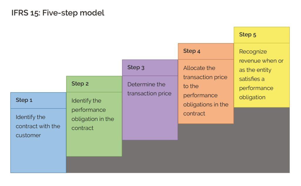Mô hình ghi nhận doanh thu 5 bước của IFRS 15